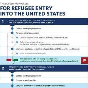 Refugee Screening Process infographic
