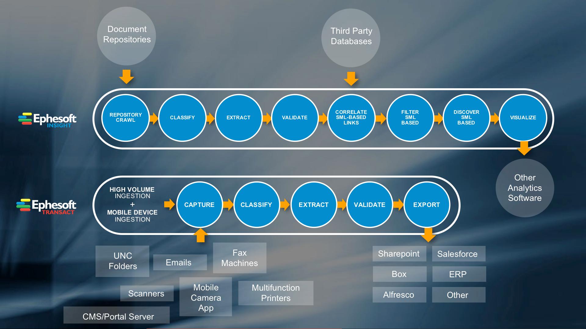 Ephesoft - Smart Capture - Product Workflow