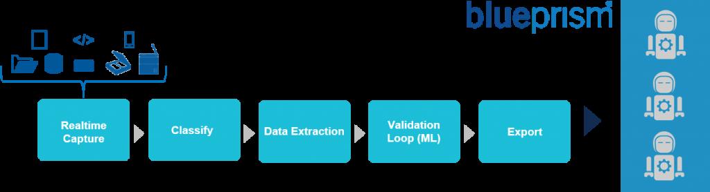 Visualization of Ephesoft and Blue Prism integration
