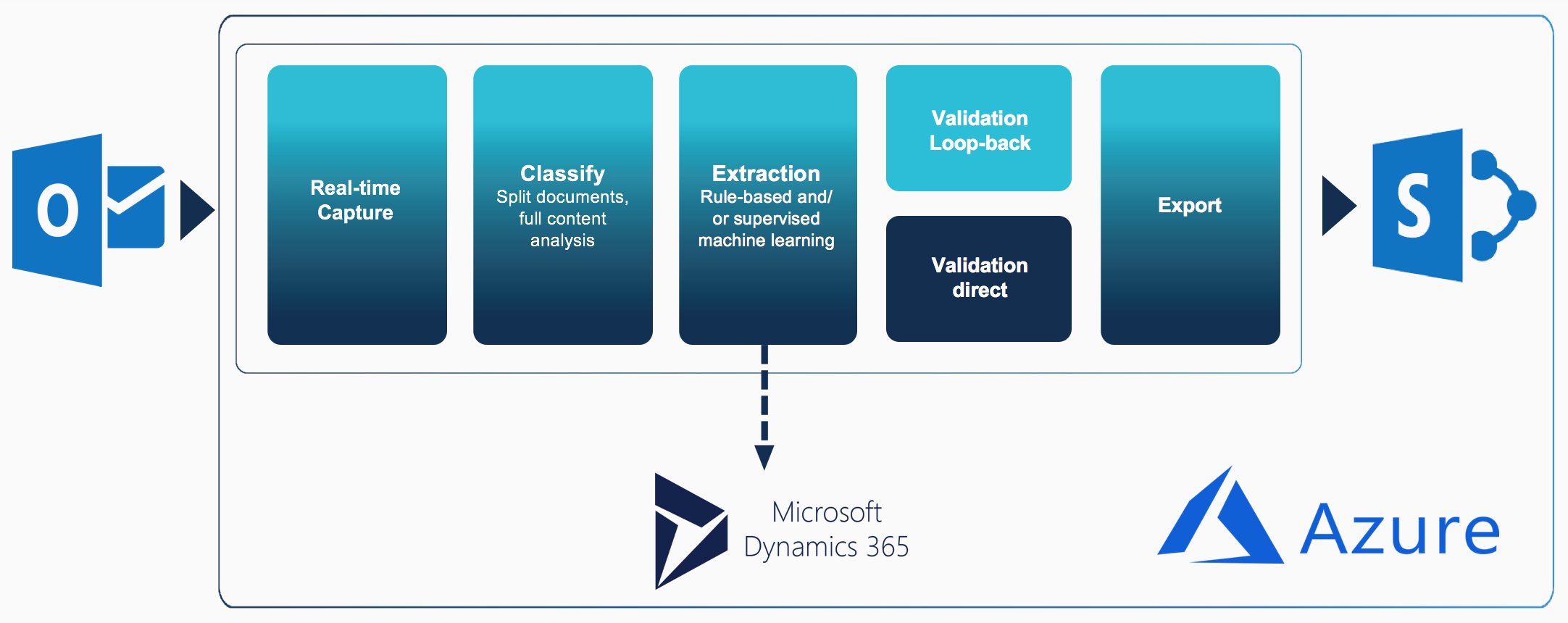 Document On-boarding to Microsoft